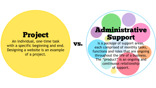Do You Understand the Difference Between a Project-Based vs. Ongoing Admin Support Business?